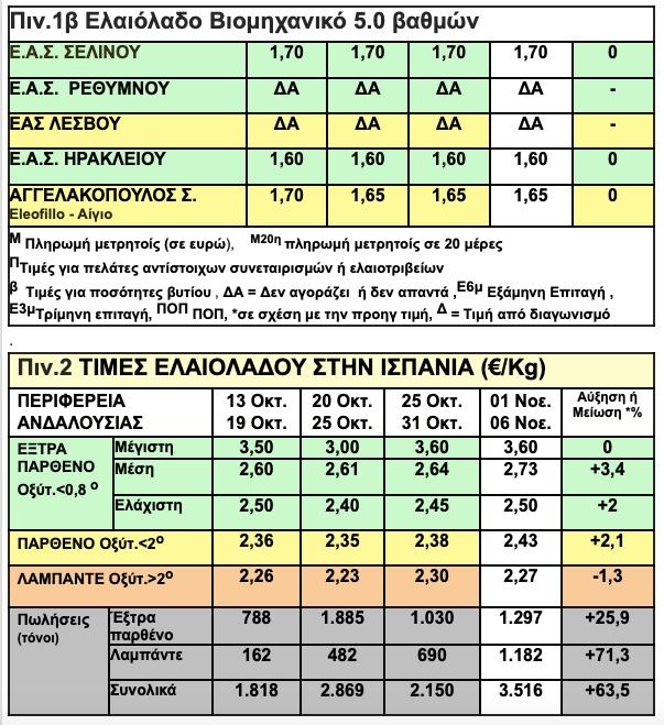 -2018-11-07-7.08.40-μμ Τιμές λαδιού σε Ελλάδα, Ισπανία, Ιταλία και Κρήτη (ΠΙΝΑΚΕΣ)