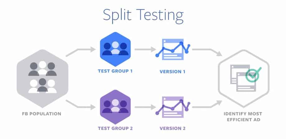 Split Testing to solve Facebook marketing problems