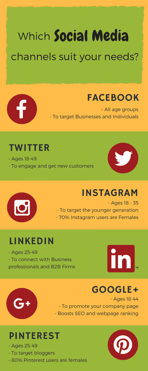 which social media channels suit your needs infographic viraltag