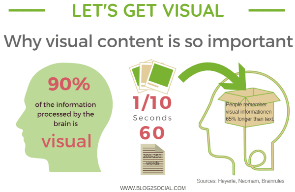 Why visual content is so important
