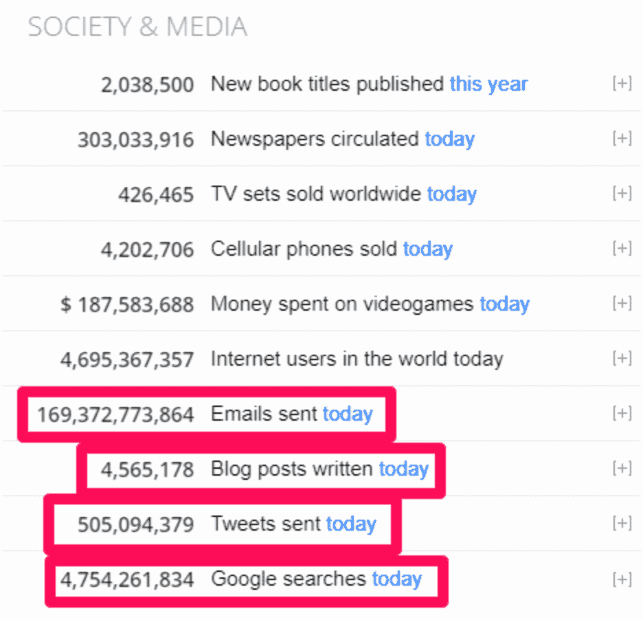 Billions of content published daily