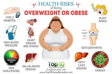 overweight problems solutions