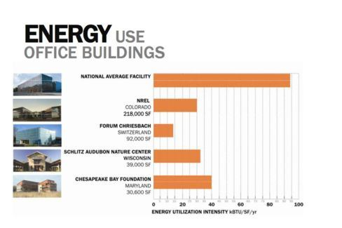 Average energy use for office buildings (eia.gov)