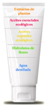 Componentes cosmética ecológica