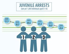 Juvenile Arrests
