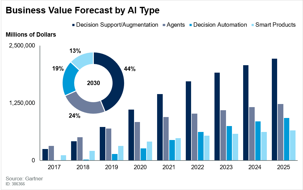 Gartner: Worldwide Business Value by AI Type (Millions of Dollars).