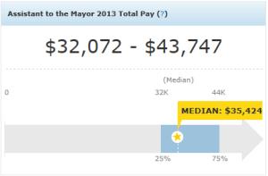 Asst.to the Mayor Median Salary $35,424