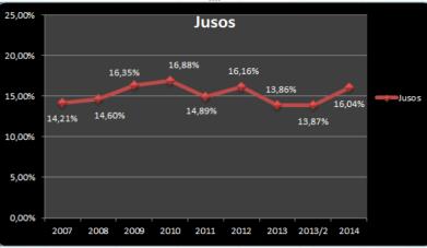 Juso stats
