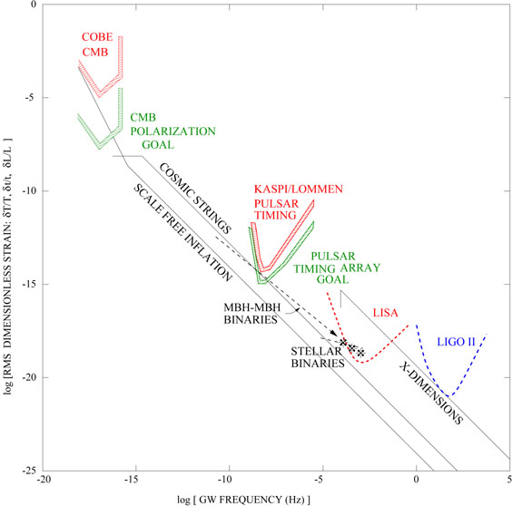 Espectro de ondas gravitatorias