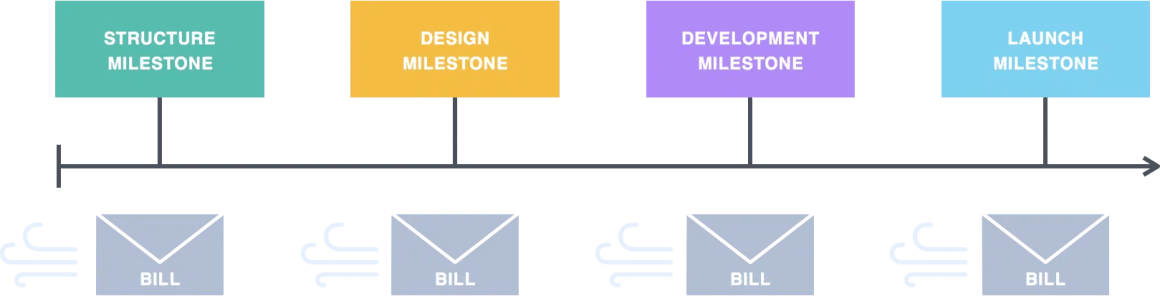 Waterfall design approach