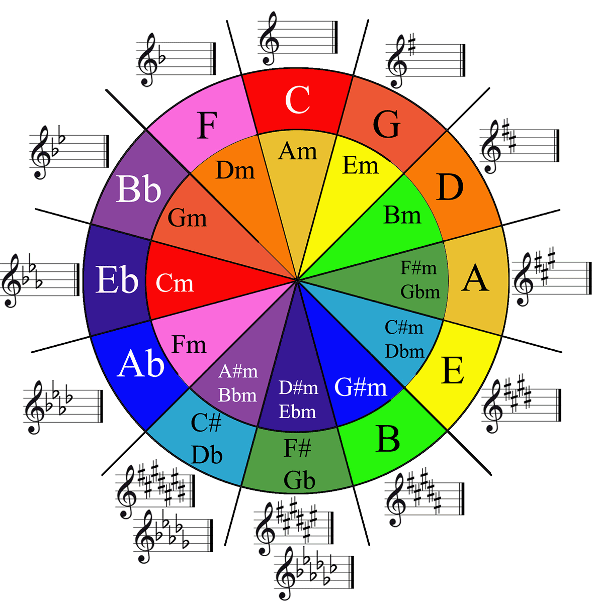 Image Result For Music Theory Circle Of Fifths