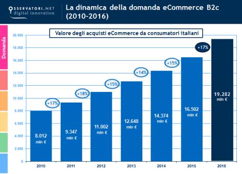 Valore del mercato eCommerce 2016