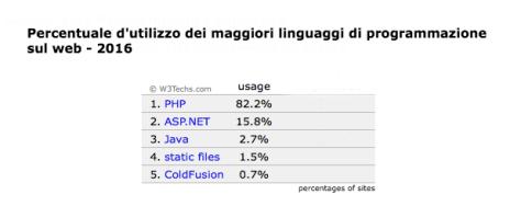 Utilizzo dei maggiori linguaggi di programmazione sul web