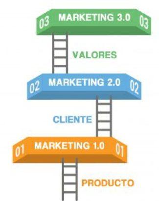marketing 3.0 7