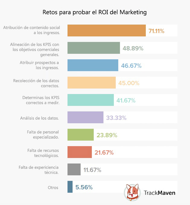 ROI del marketing digital