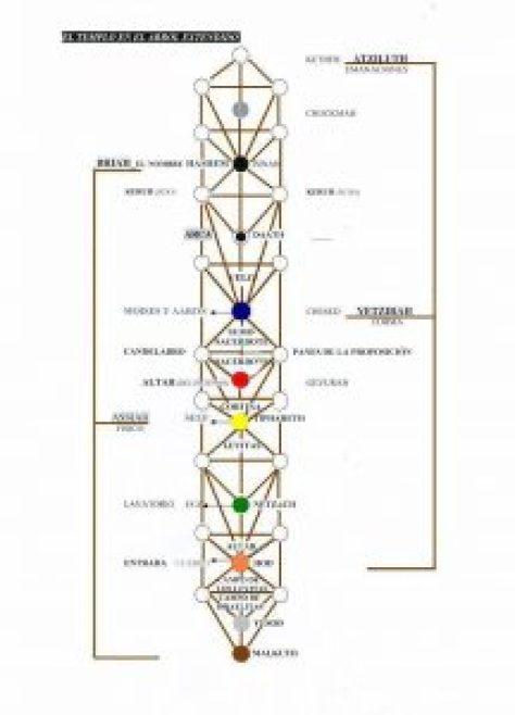 el-templo-en-el-arb-ol-extendido