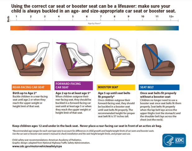 Baby On Board Car Seat Safety And Other Useful Tips