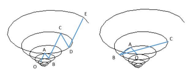 spirale-i-oabc