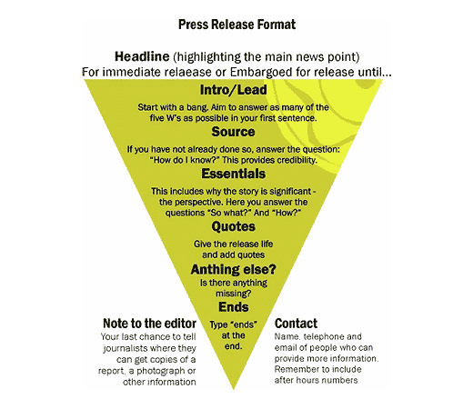 the press release format