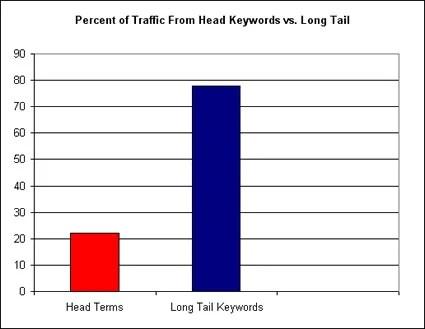 Long tail traffic