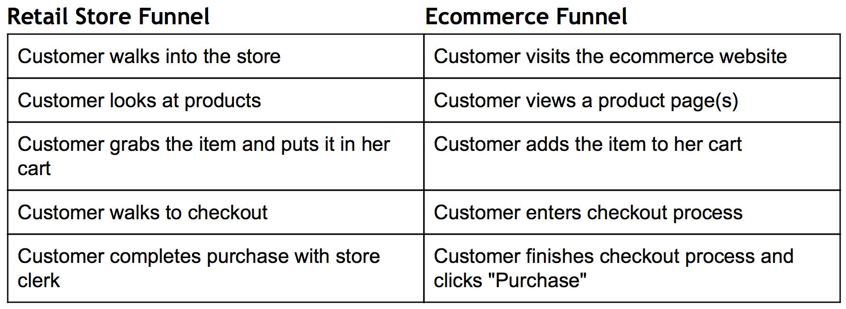 marketing funnel comparison-retail-store-ecommerce