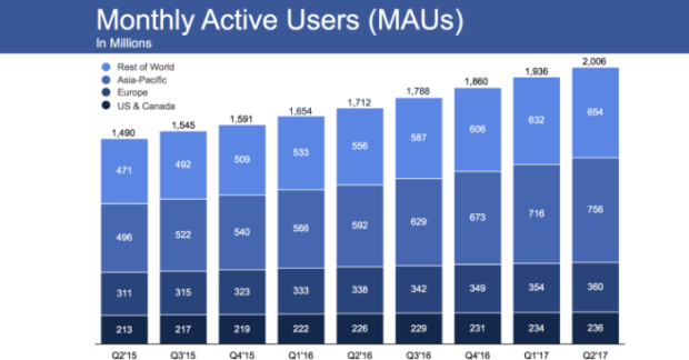 Why is Facebook Advertising considered the most effective paid advertising option?