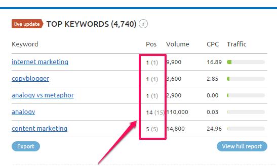 semrush top keywords