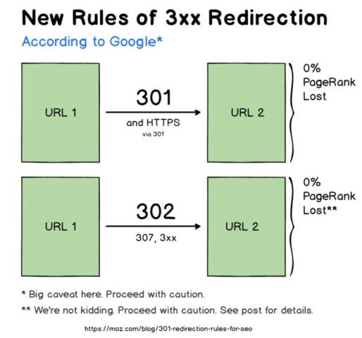 Cómo Obtener Más Tráfico de Redireccionamientos 301