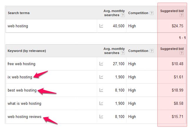 improve google rankings -informational vs transactional keywords