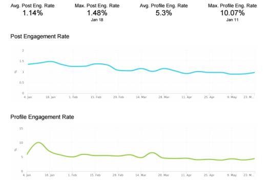 instagram analytics tools engagement rate screenshot