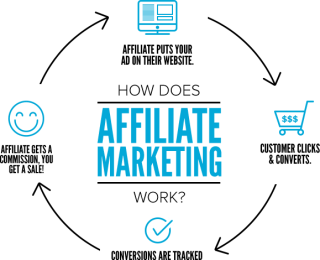 Affiliate Marketing Tips For Business Minded Marketers