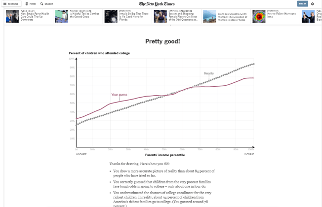interactive chart NYT in Emotional Marketing