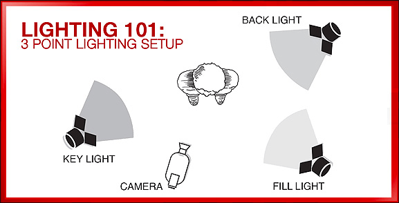successful vlog with lighting diagram