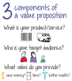 value proposition google adwords certification example