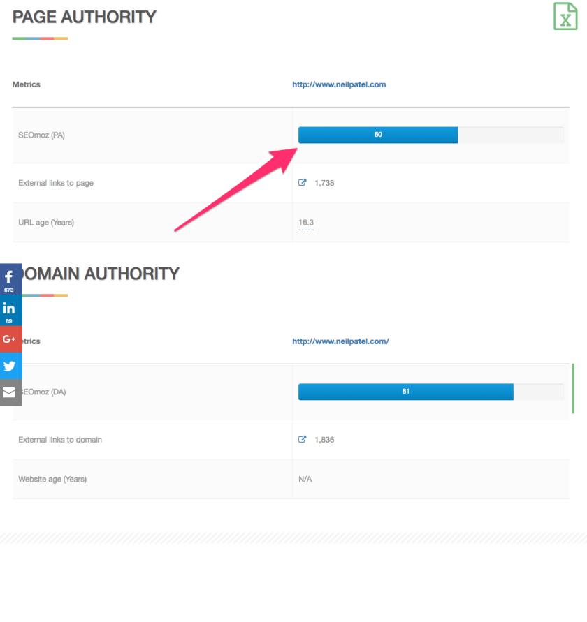 Website Authority Checker PR DA PA MOZ Backlinks 5