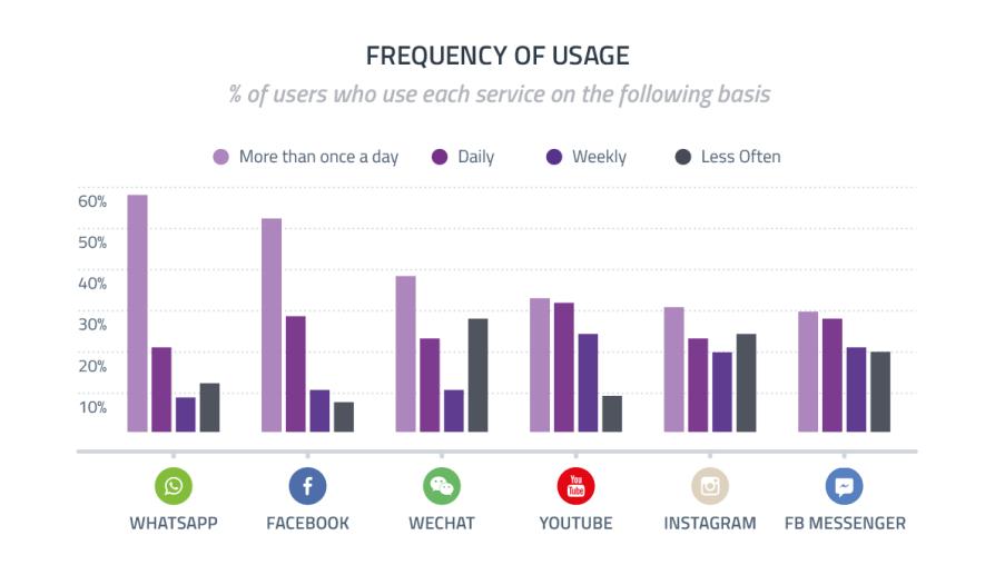 Social Media Statistics WhatsApp 1