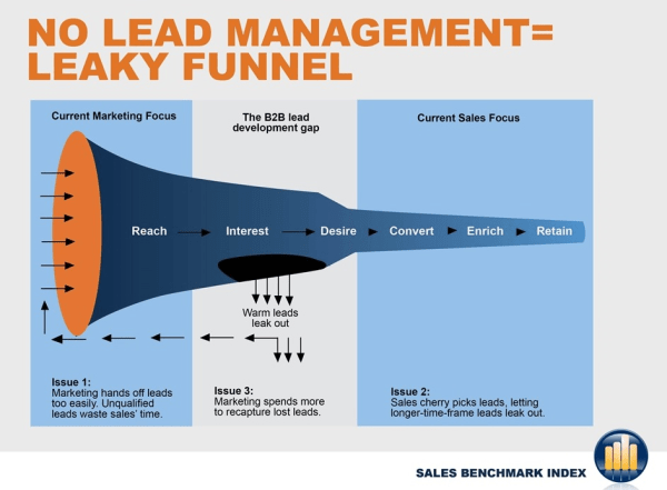 Finding holes in sales funnel to improve funnel conversions