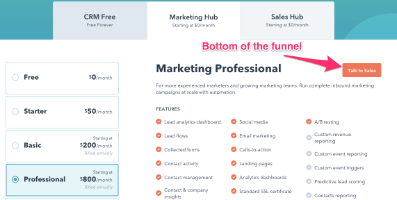 Example marketing hub for increased funnel conversions