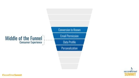 middle of the funnel pyramid for funnel conversions