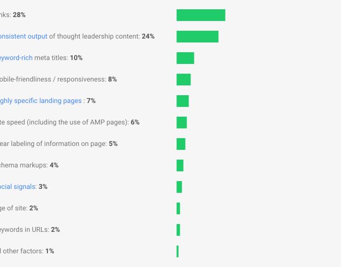 ranking factors for google's algorithm - private blog networks