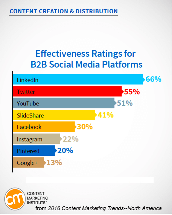 social media marketing content marketing trends chart
