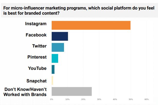 social media marketing instagram influencer marketing chart