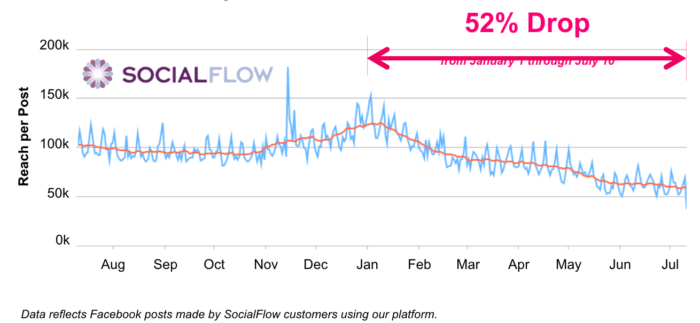 social media marketing organic drop chart from social flow