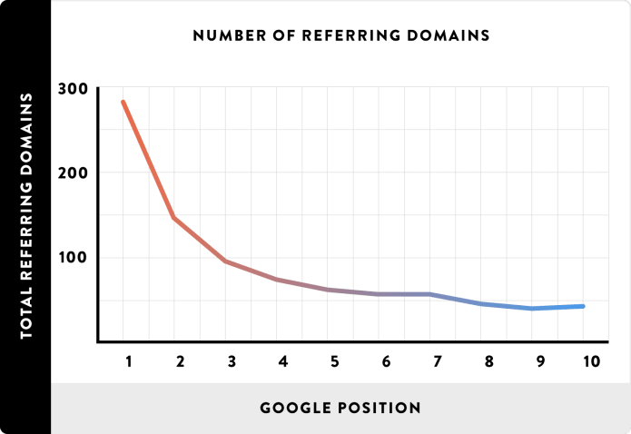 05 Number of Referring Domains line