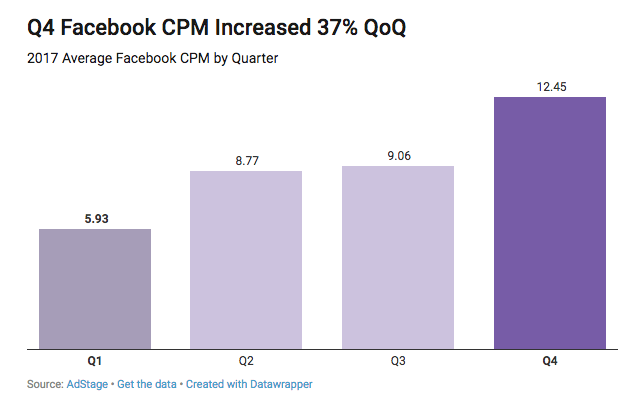 Facebook Ads CPM CPC CTR Benchmarks for Q4 2017 The AdStage Blog