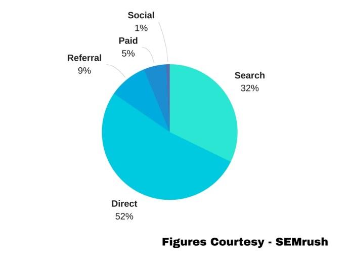Figures Courtesy SEMrush