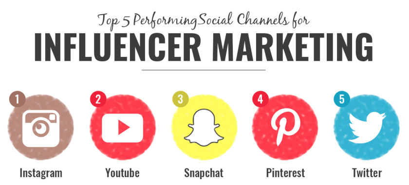 Top Influencer Marketing Kan le