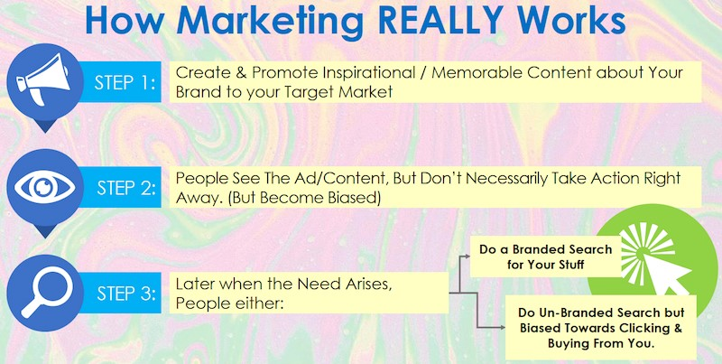 how content syndication marketing works