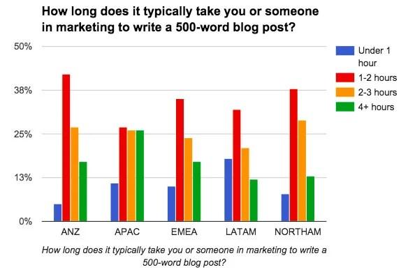 hubspots survey of marketer