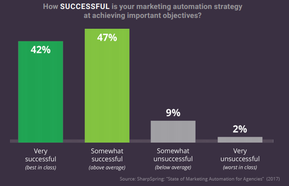 marketing automation agency success
